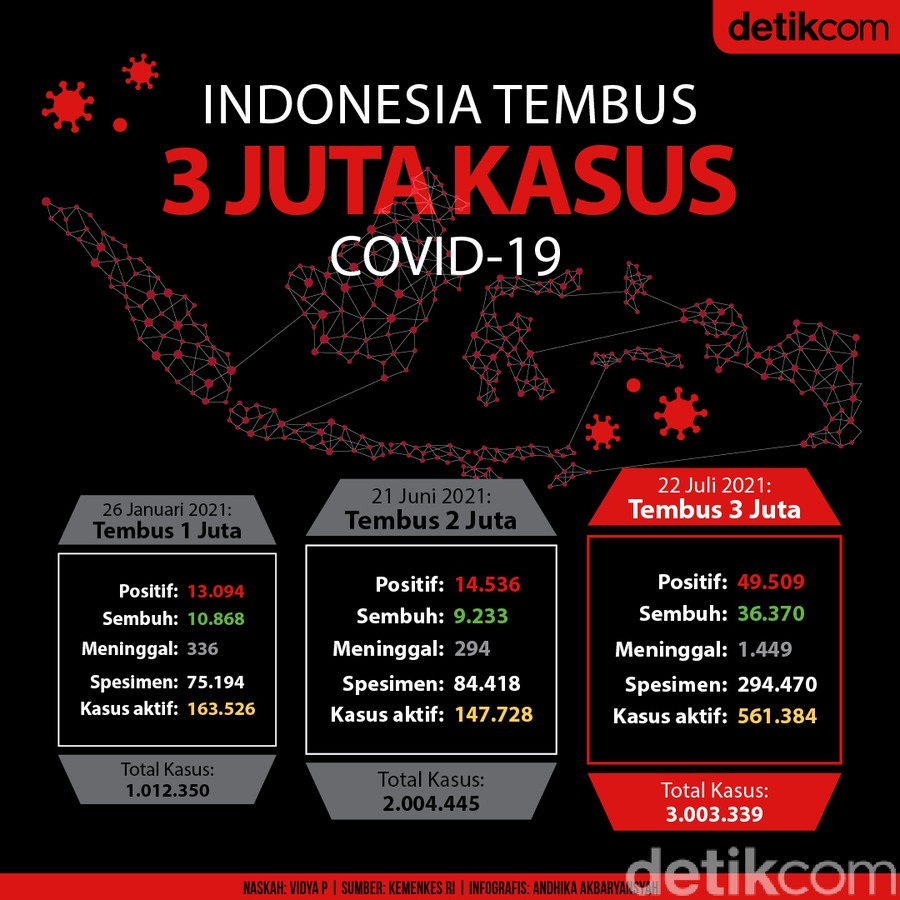 3 Juta kasus COVID-19 di Indonesia