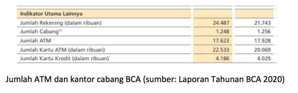 Data Kantor Cabang BCA 2020
