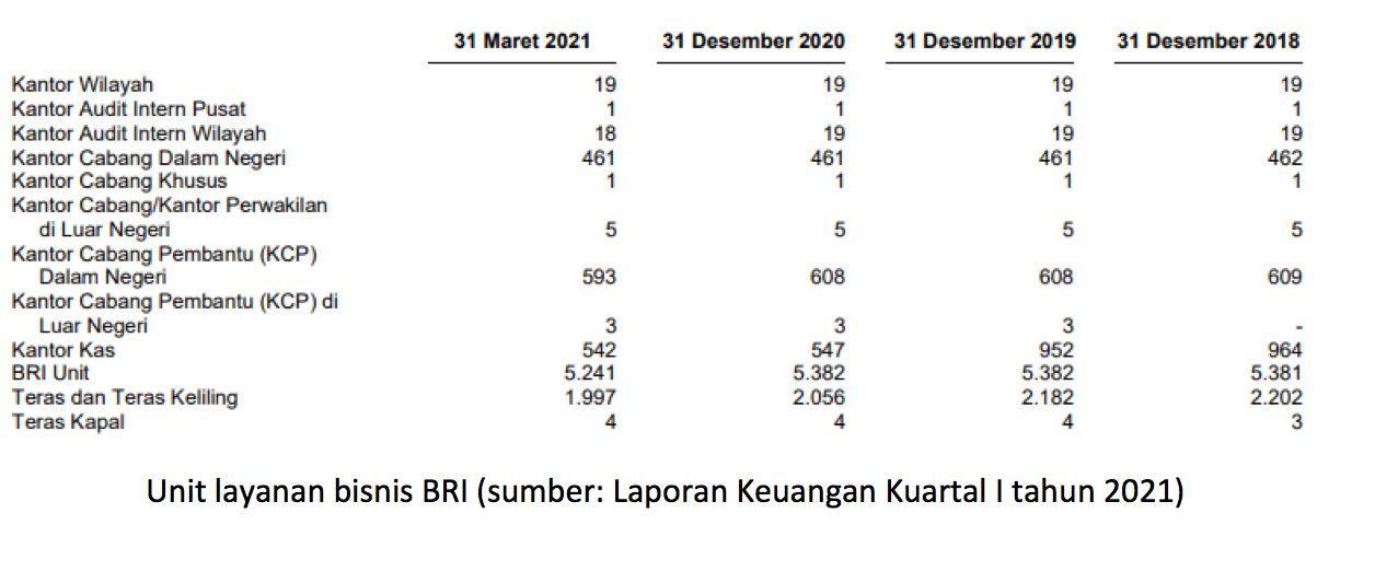 Data Kantor Cabang BRI 2020