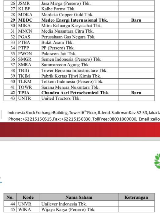 Índice LQ45 para el período febrero-julio de 2021, IDX, página 2