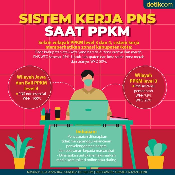 Infografis sistem kerja PNS saat PPKM
