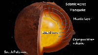 Bagian Dalam Planet Mars Akhirnya Terkuak