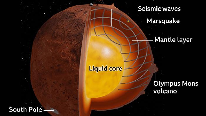 Interior Planet Mars