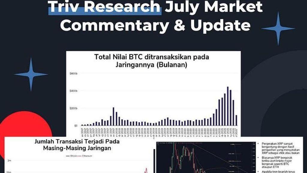 Triv Rilis Riset Crypto Juli Market Research & Commentary