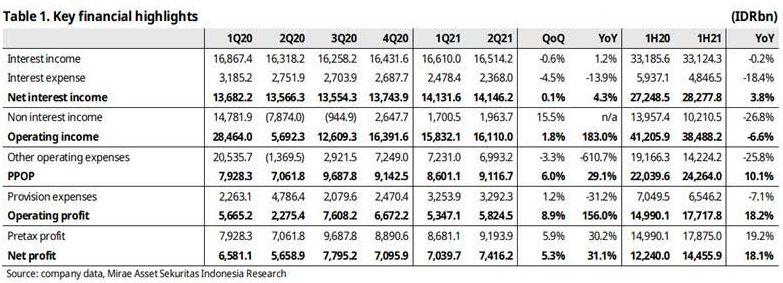 Riset Mirae Asset BBCA 23 Juli 2021