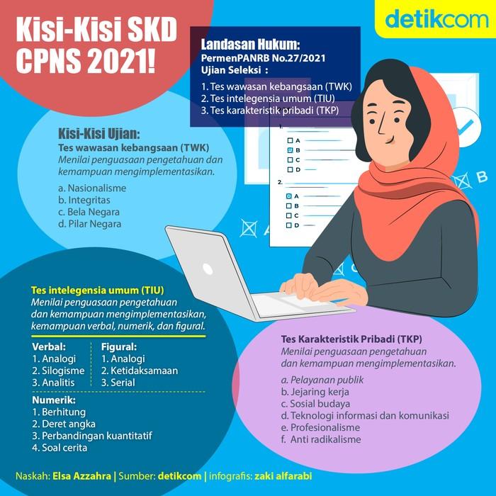 Kisi-Kisi SKD CPNS 2021!