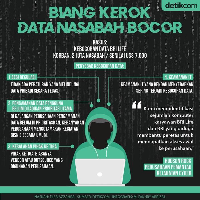 Data Bocor