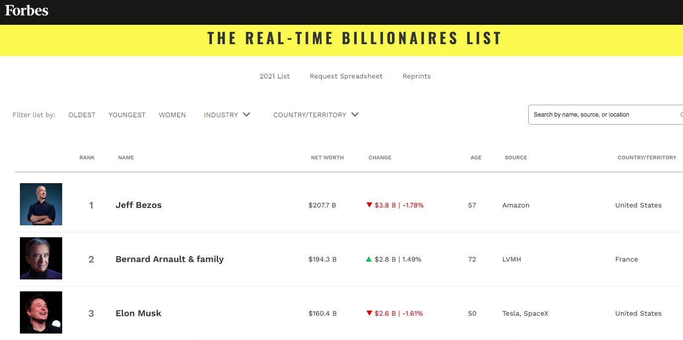 Data Forbes, 28 Juli, Rabu malam 20.00 WIB