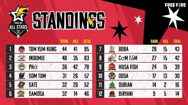 Tom Yum Kung Jadi Juara Free Fire All Stars 2021: Asia Series Battle