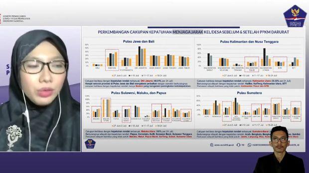Grafik angka kepatuhan di Indonesia (Foto: Tangkapan layar YouTube BNPB)