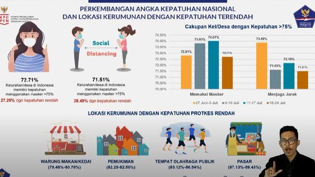 Grafik tingkat kepatuhan secara nasional per 25 Juli (Foto: Tangkapan layar YouTube BNPB)