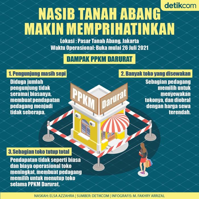 Infografis Pasar Tanah Abang