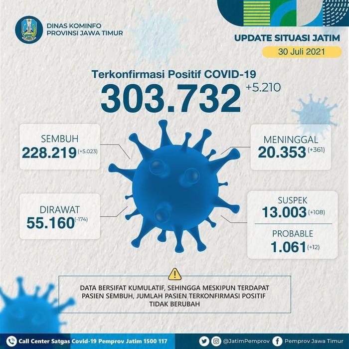 Kasus COVID-19 di Jatim terus bertambah. Pada Jumat (30/7/2021), ada tambahan 5.210 kasus COVID-19.