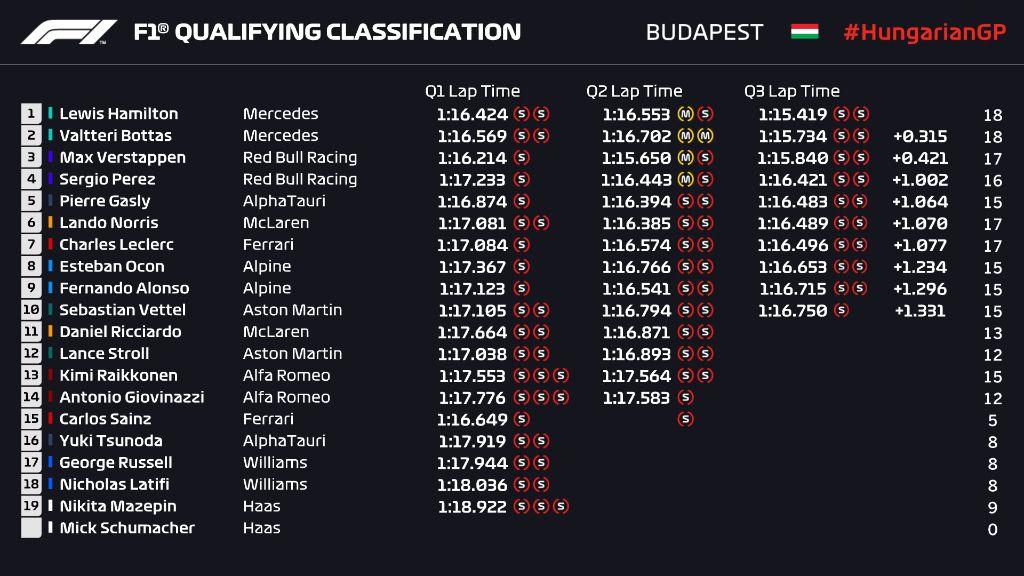 Formula 1, Kualifikasi GP Hungaria