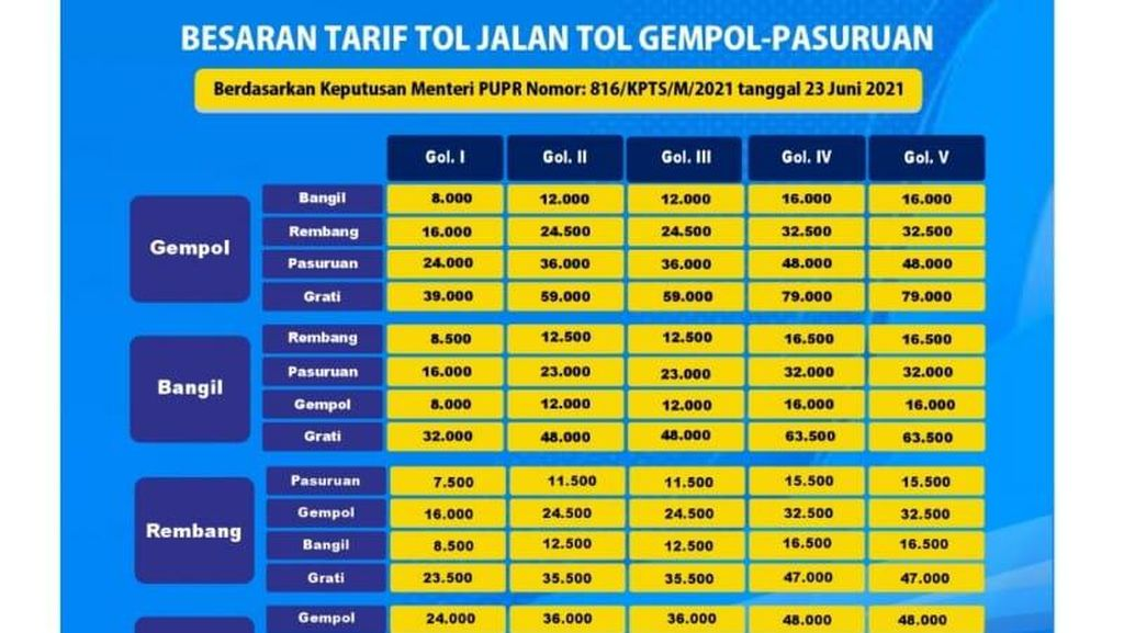 Tol Gempol-Pasuruan Berlakukan Tarif Baru per 1 Agustus