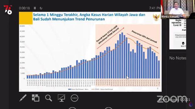 Menko Marves Luhut Binsar Pandjaitan memaparkan terjadinya penurunan kasus COVID-19 di Jawa dan Bali. Dia menyebut penurunan terjadi setelah 15 Juli. (YouTube Sekretariat Presiden)
