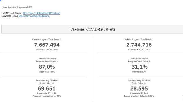 screenshoot data Pemprov DKI.