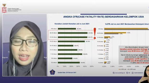 Angka kematian di kelompok usia yang lebih muda meroket (tangkapan layar Youtube BNPB)