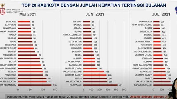 Daerah penyumbang angka kematian akibat Corona tertinggi di Indonesia (Tangkapan layar Youtube BNPB)