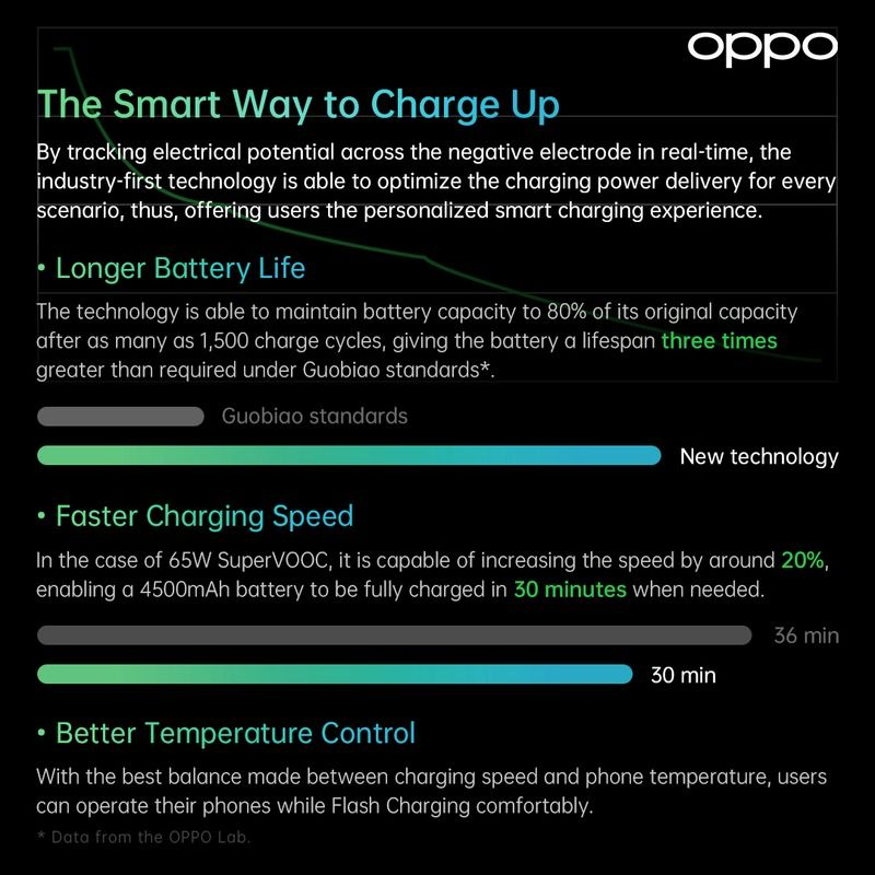 Fast Charging OPPO