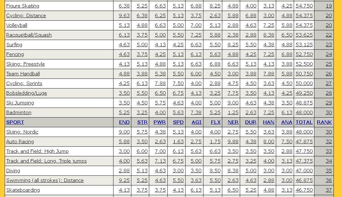 Table Lengkap Peringkat Olahraga Tersulit di Dunia