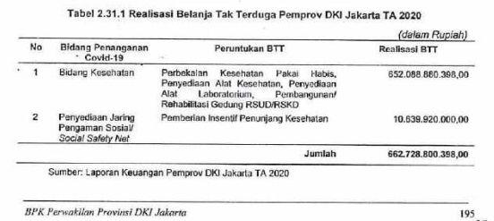 screenshoot LHP BPK DKI Jakarta.