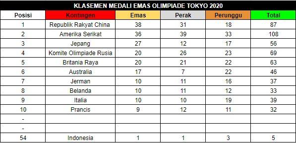 Klasemen medali Olimpiade 2020 hingga Sabtu 7 Agustus 2021.