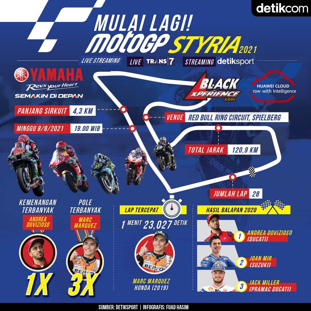 Infografis MotoGP Styria 2021.