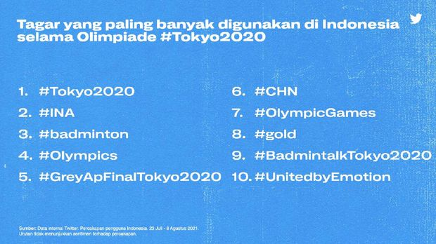Twitter Olimpiade Tokyo 2020