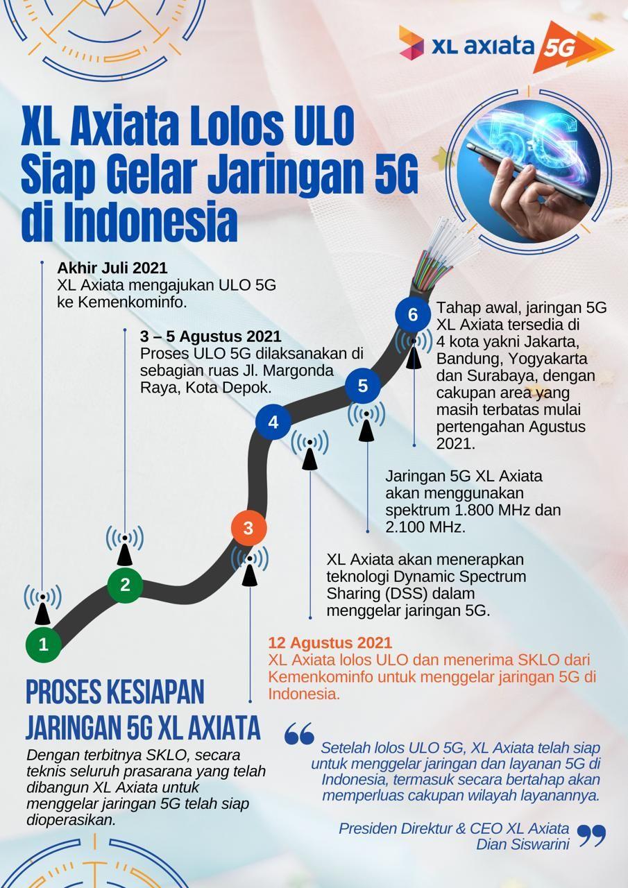 XL Axiata mendapatkan izin dari Kementerian Komunikasi dan Informatika (Kominfo) untuk menggelar layanan 5G secara komersial.
