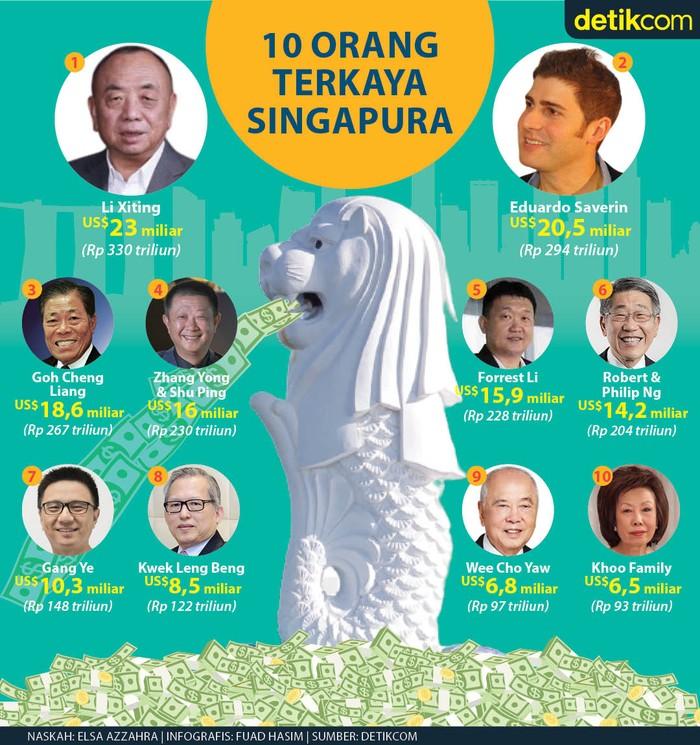 Infografis daftar 10 orang terkaya Singapura