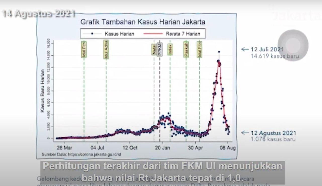 Kurva pandemi COVID-19 di Jakarta, disampaikan Anies Baswedan pada 14 Agustus 2021. (Dok YouTube Pemprov DKI Jakarta)