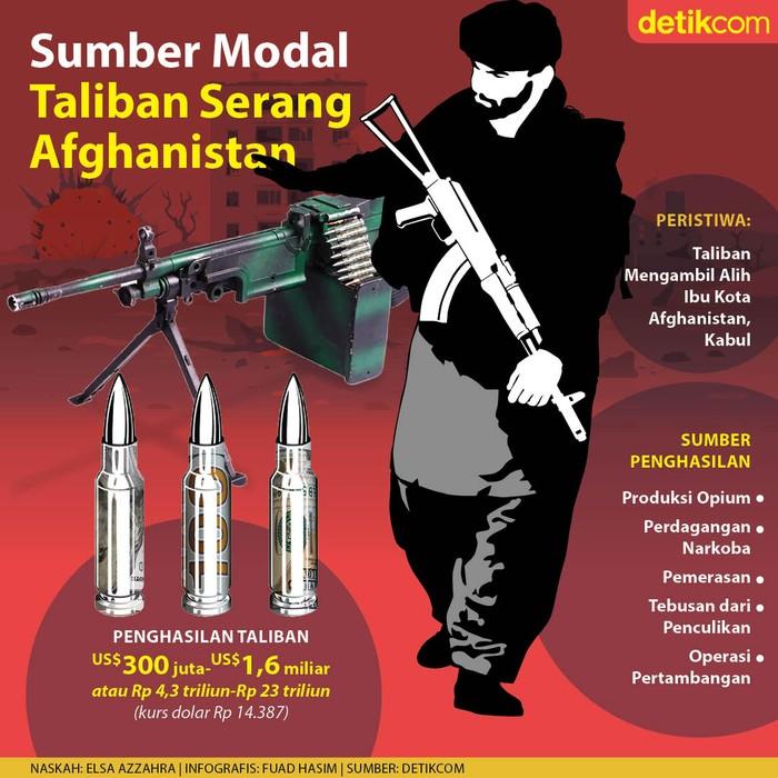 Infografis Taliban
