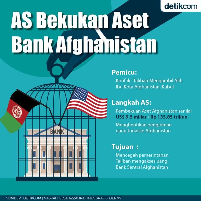 AS Bekukan Bank Afganistan