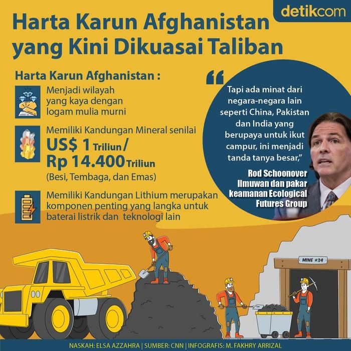 Infografis Harta Karun Afghanistan
