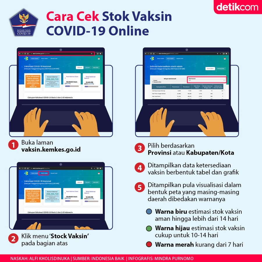 Infografis BNPB Stok Vaksin COVID-19