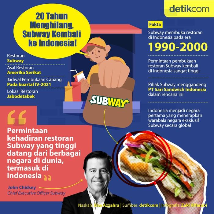 Subway Balik ke Indonesia