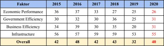 IMD World Competitiveness Index 2015-2020