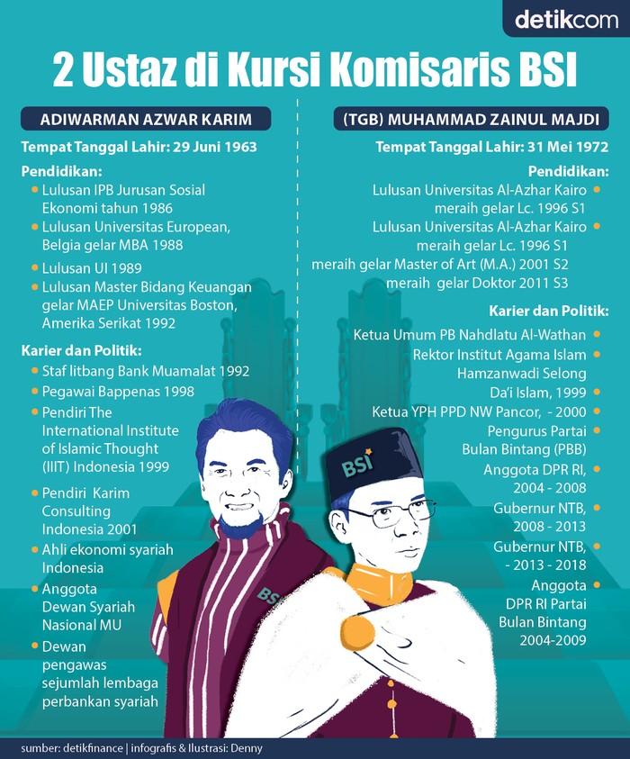 Infografis komisaris Bank Syariah Indonesia