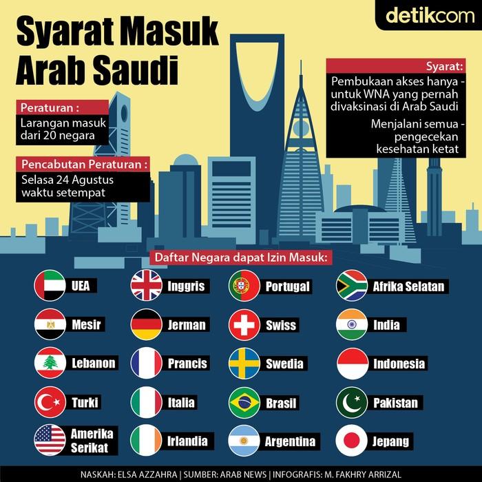 Infografis syarat masuk Arab Saudi untuk WNA dari 20 negara, termasuk Indonesia