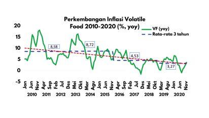 Perkembangan Inflasi Volatile Food 2010-2020 (%, yoy).