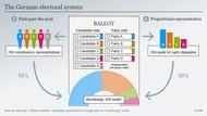 Mengenal Sistem Pemilu di Jerman, 2 Suara Pemilih dan Ambang Batas 5%