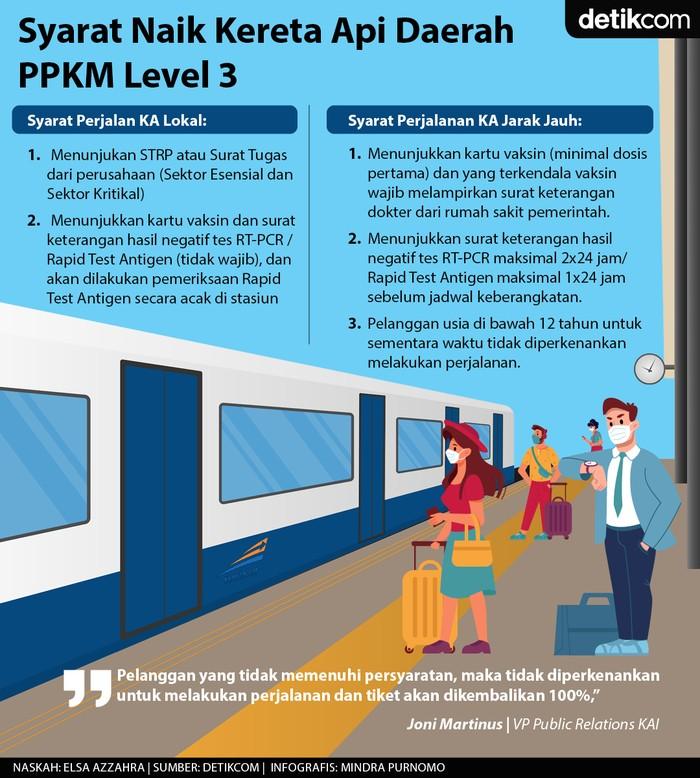 Syarat naik kereta saat PPKM Level 3