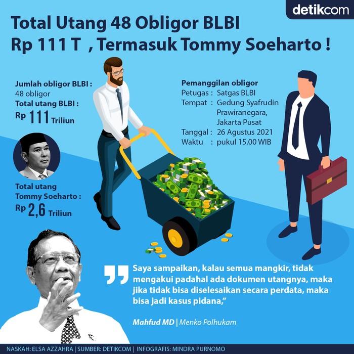 Infografis obligor 48 BLBI