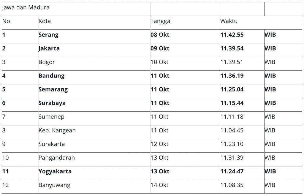 El Instituto Nacional de Aeronáutica y el Espacio (LAPAN) describe la región y el momento en que Indonesia experimentará su segundo día de sombra este año.