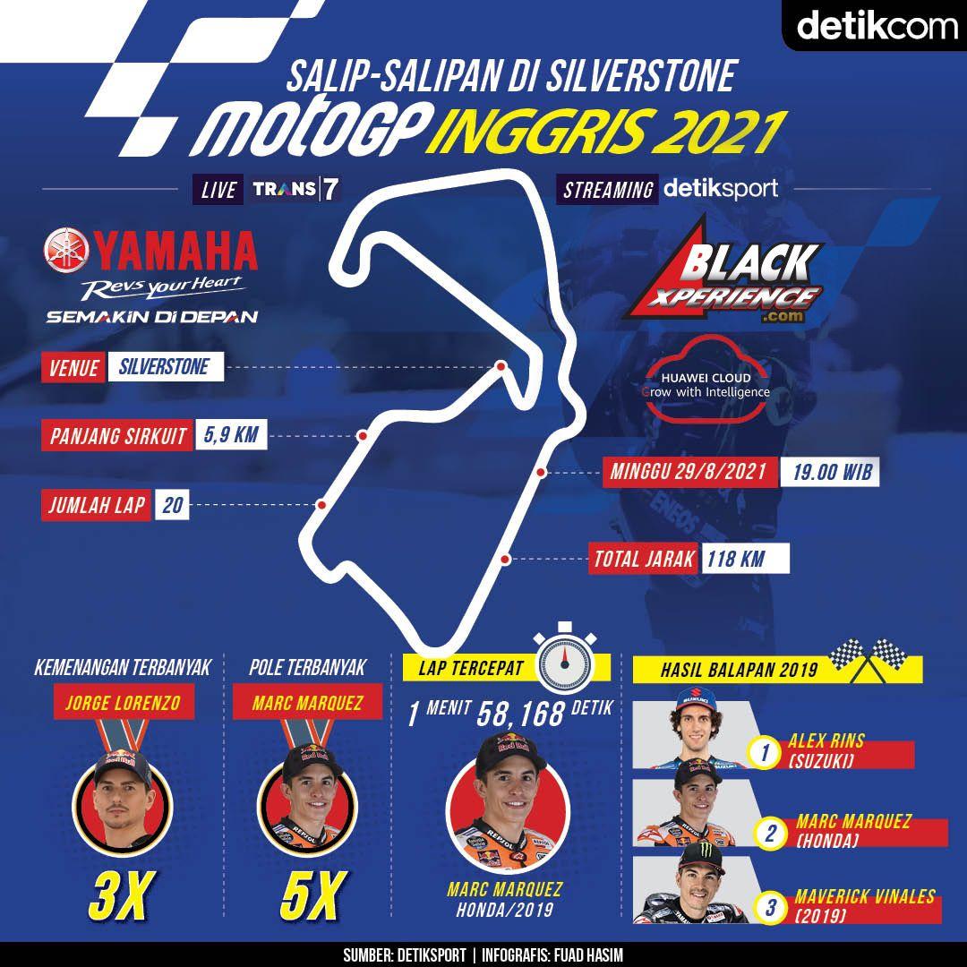 Infografis MotoGP Inggris 2021