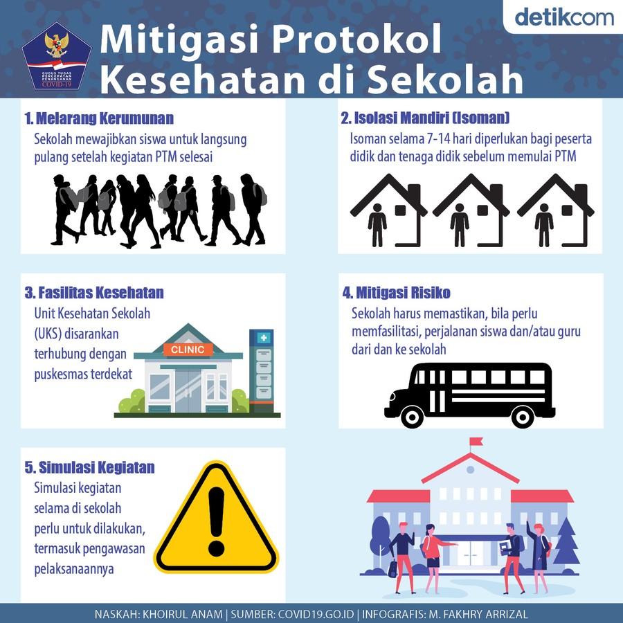 Infografis PTM BNPB