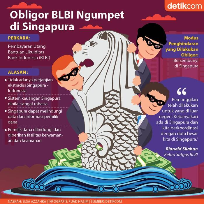 Pelarian Obligor BLBI