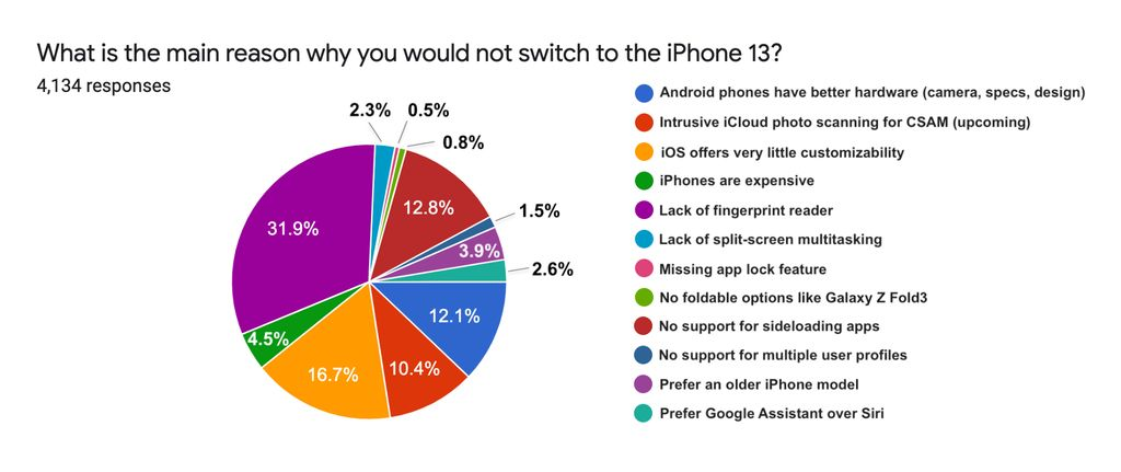 Alasan pengguna Android pgah beralih ke iPhone 13