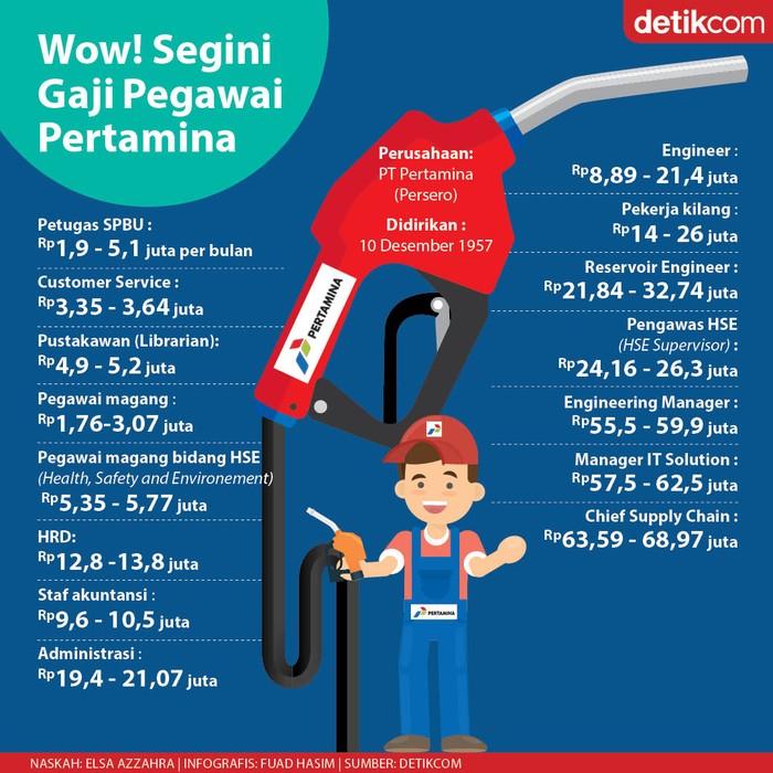 Infografis gaji Pertamina